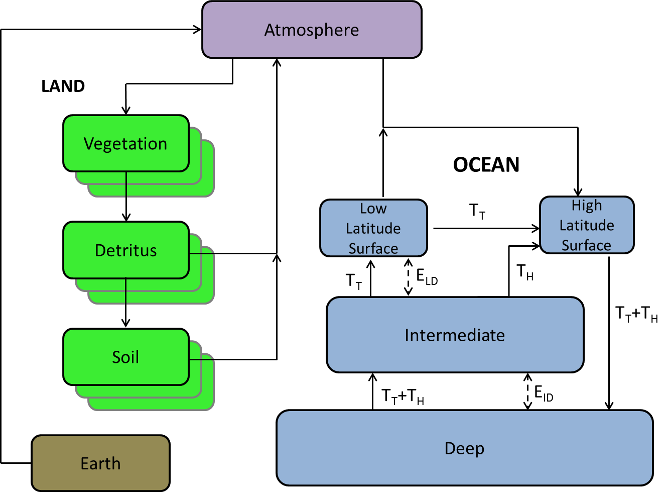 Gcam v51 documentation earth system module hector v20 hector carbon cycle diagram ccuart Images