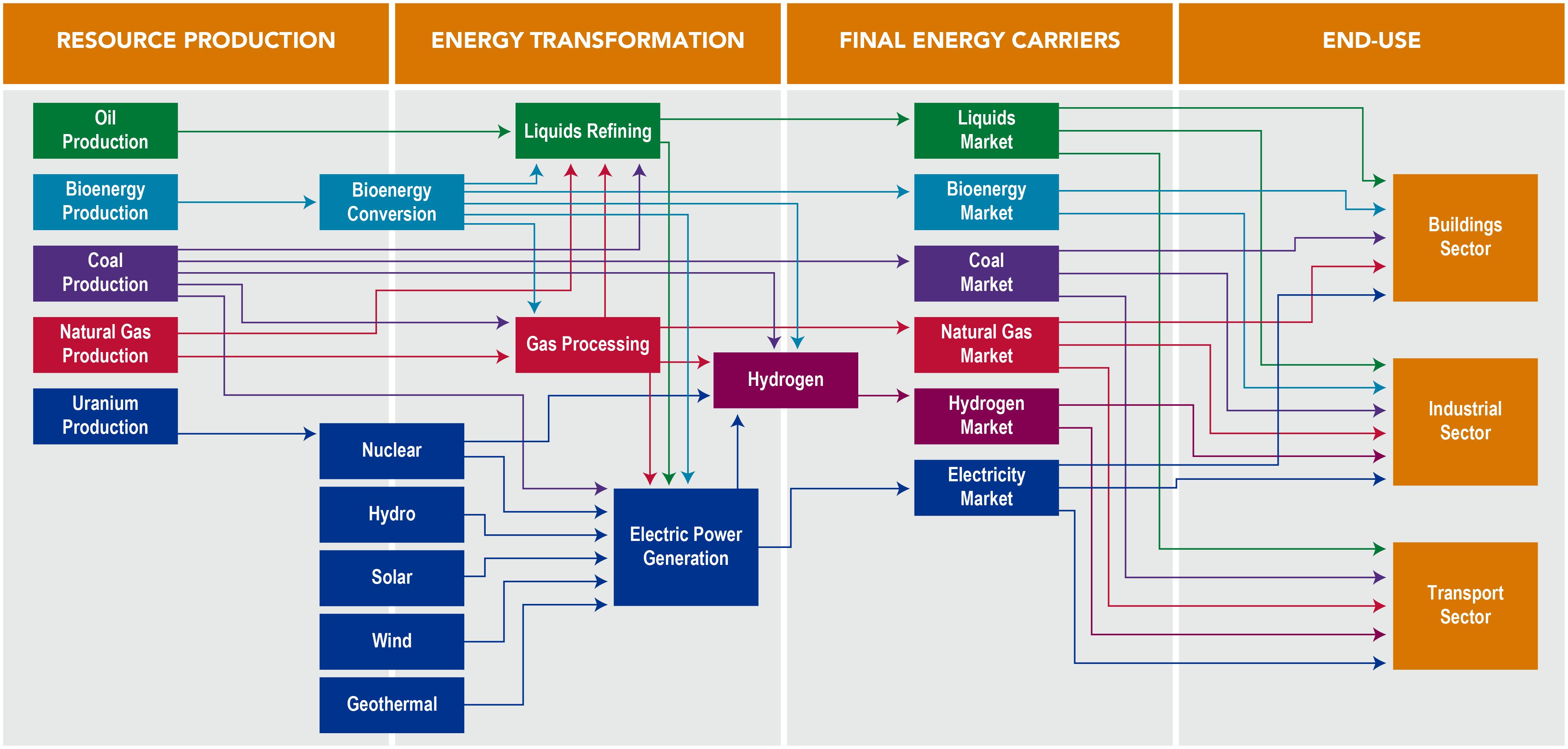 schematic of major energy pathways in gcam